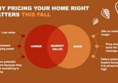 Why Pricing Your Home Right Matters This Fall [INFOGRAPHIC]   MyKCM